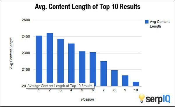 Как повысить органический трафик, не генерируя тонны контента - 1
