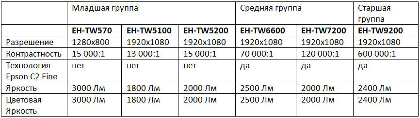 Домашние проекторы Epson – ставим все точки над i (часть 2) - 3