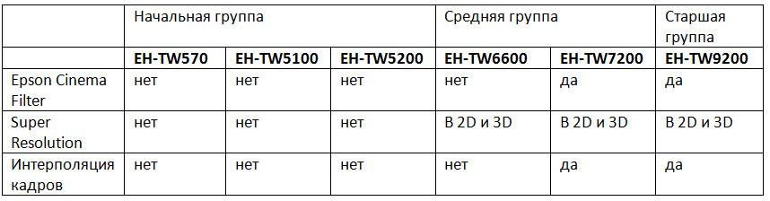 Домашние проекторы Epson – ставим все точки над i (часть 2) - 5