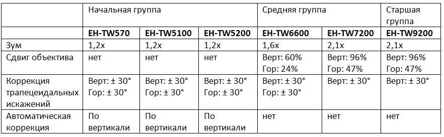 Домашние проекторы Epson – ставим все точки над i (часть 2) - 6