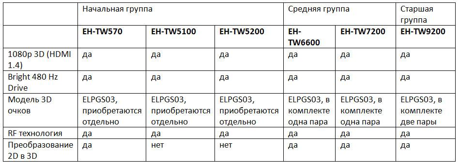 Домашние проекторы Epson – ставим все точки над i (часть 2) - 8