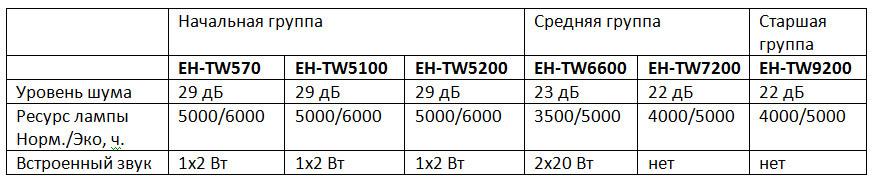 Домашние проекторы Epson – ставим все точки над i (часть 2) - 9