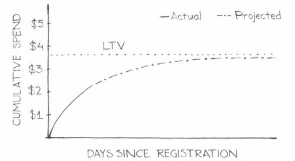 Как считать lifetime value: обзор методов - 10