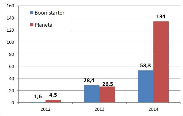 Как зарабатывают Planeta и Boomstarter и почему они не всегда находят общий язык - 1