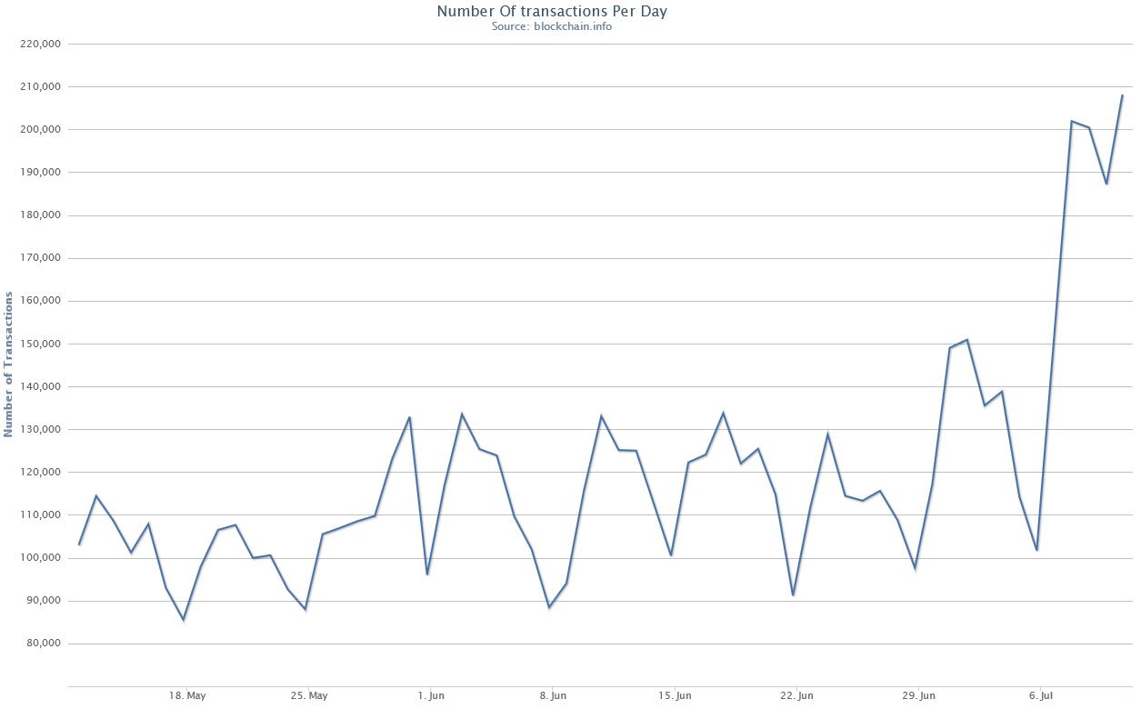 Сеть криптовалюты Bitcoin работает в критическом режиме из-за непрекращающихся атак - 2