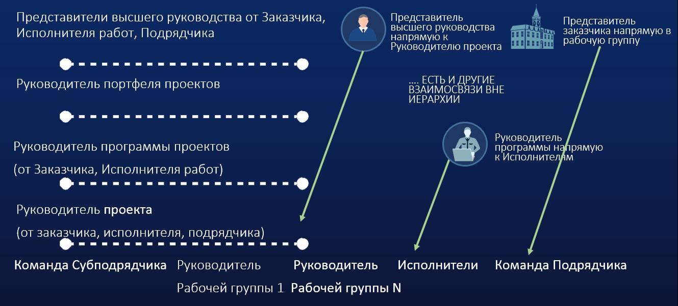 Декомпозиция при управлении масштабными проектами в ИТ отрасли - 3