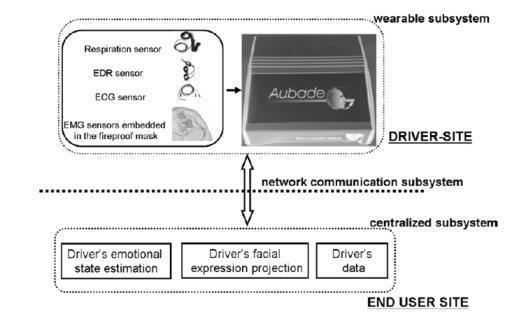Системы поддержки водителей на основе измерения психофизиологических показателей - 4