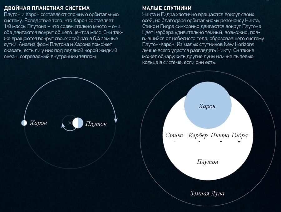 Свидание с Плутоном сегодня - 4