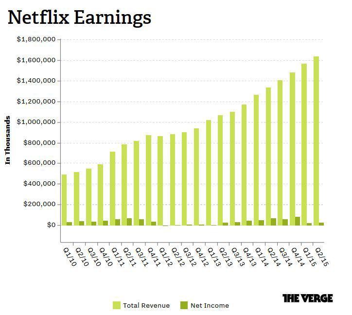 Число подписчиков Netflix увеличилось на 3,3 млн - 1