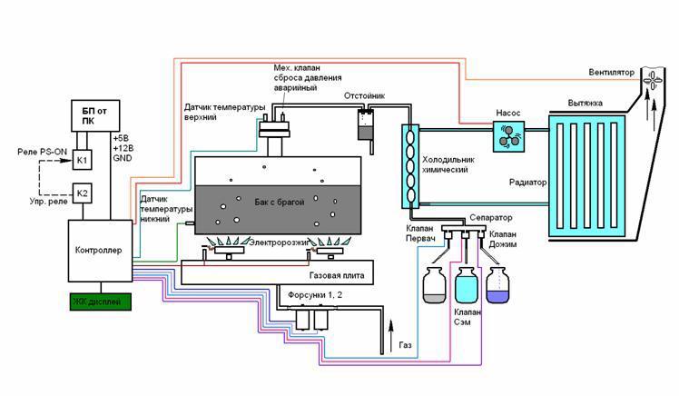 Концепт: самогонный аппарат — полный автомат - 3
