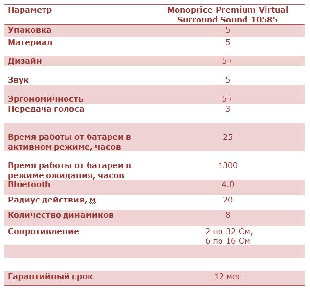 Обзор Bluetooth-наушников закрытого типа Monoprice Premium Virtual Surround Sound 10585 - 14