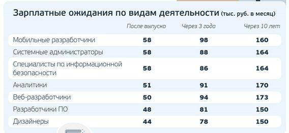 Mail.ru Group: IT-студенты переоценивают свою будущую зарплату на 30% - 1