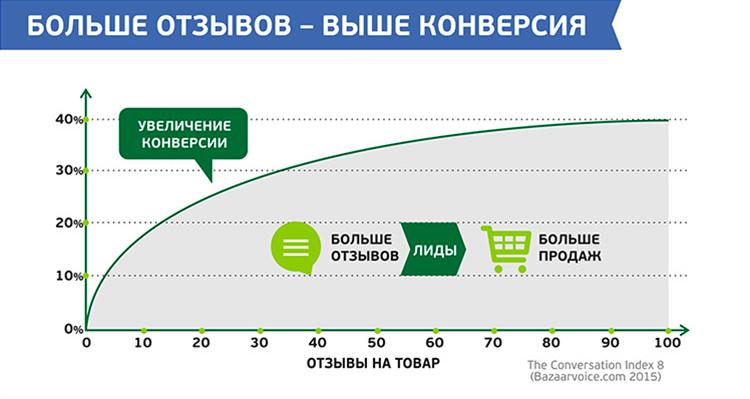 [Инфографика]: Как отзывы и лайки меняют онлайн-торговлю - 5