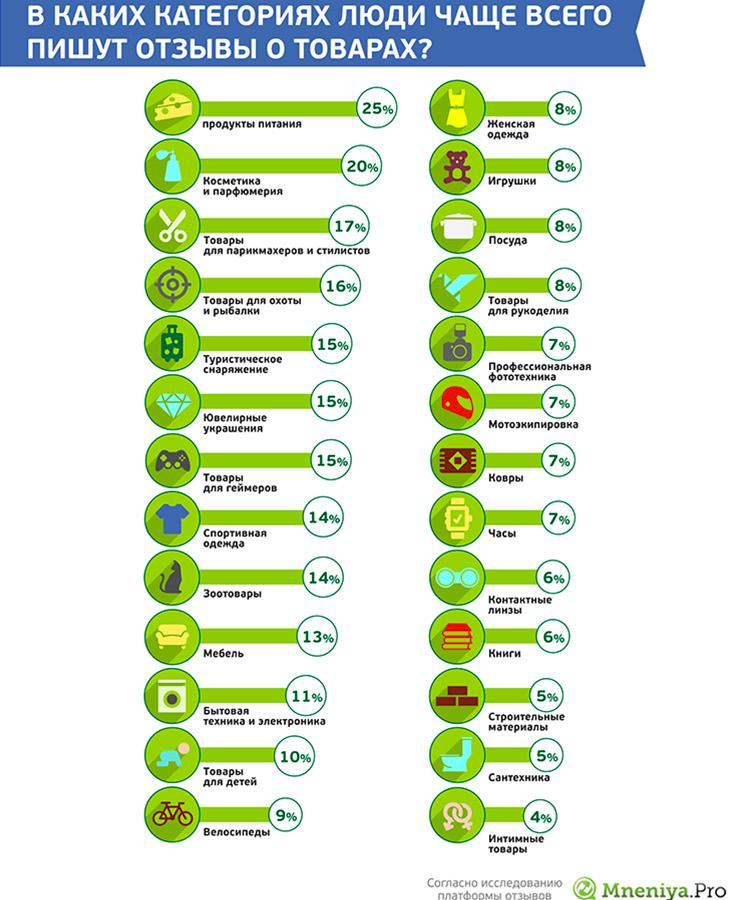 [Инфографика]: Как отзывы и лайки меняют онлайн-торговлю - 6