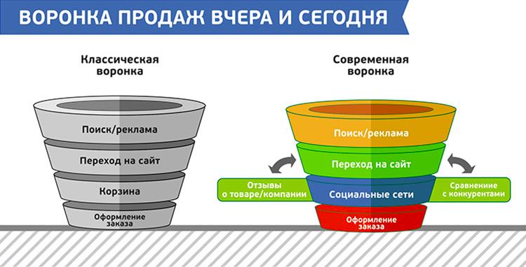 [Инфографика]: Как отзывы и лайки меняют онлайн-торговлю - 7