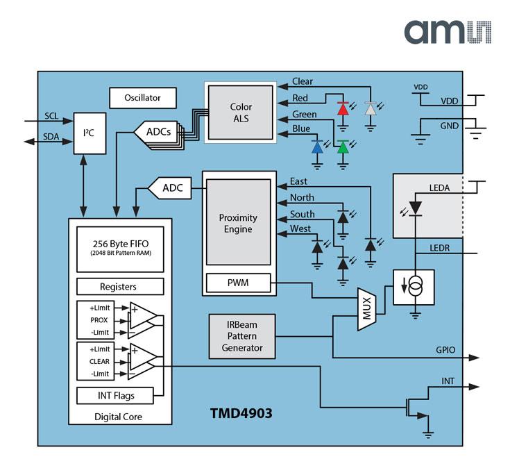 Низкопрофильные оптические модули ams TMx4903 предназначены для смартфонов