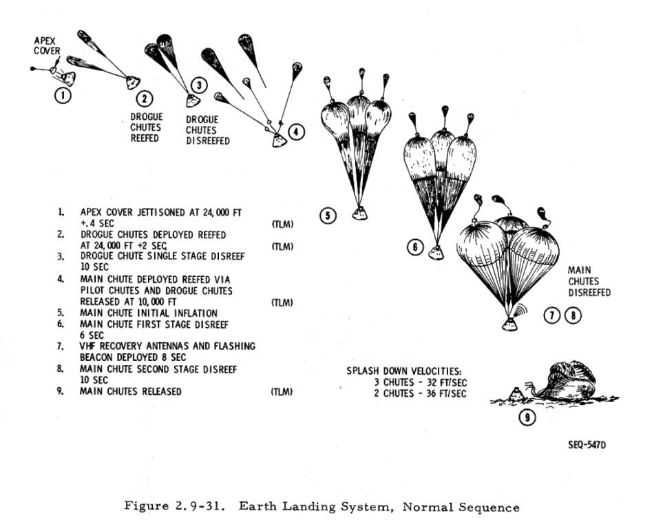 Такие похожие и такие разные «Союз» и «Аполлон» - 15