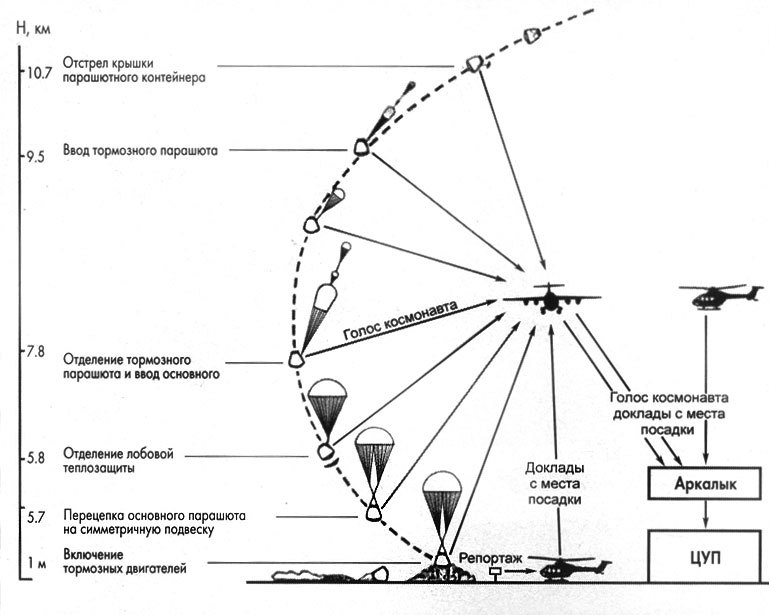 Такие похожие и такие разные «Союз» и «Аполлон» - 16