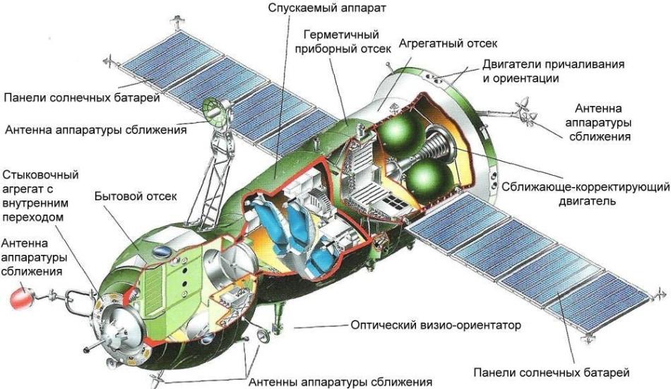 Такие похожие и такие разные «Союз» и «Аполлон» - 7