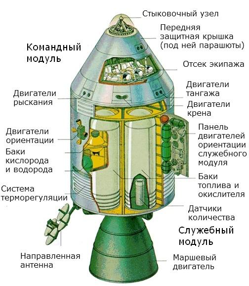 Такие похожие и такие разные «Союз» и «Аполлон» - 8