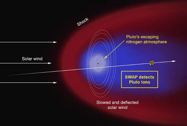 У Плутона обнаружили мощный атмосферный слой и отсутствие магнитосферы - 4