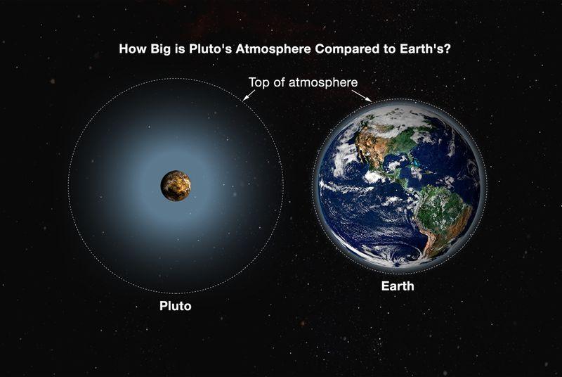 У Плутона обнаружили мощный атмосферный слой и отсутствие магнитосферы - 1