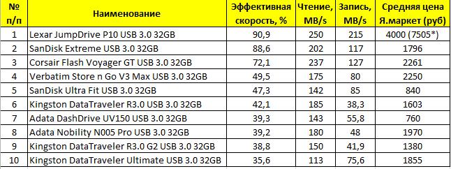 Выбираем правильную флэшку USB 3.0 - 3