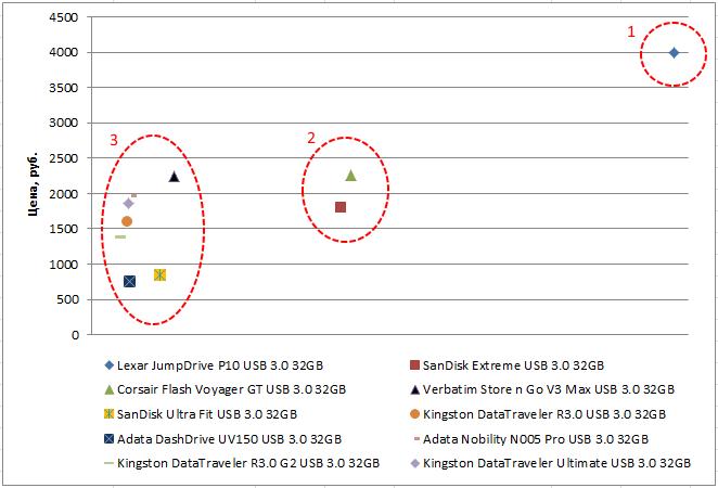 Выбираем правильную флэшку USB 3.0 - 4