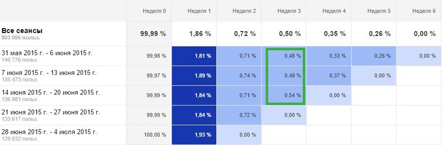 Новый функционал Google Analytics: когортный анализ - 4