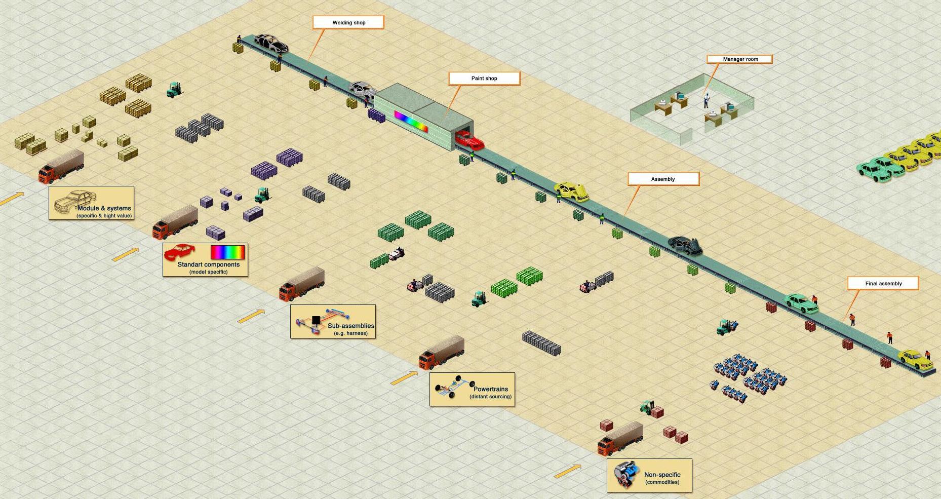 JiT-JiS SCM или «Как делают Автомобили» - 2