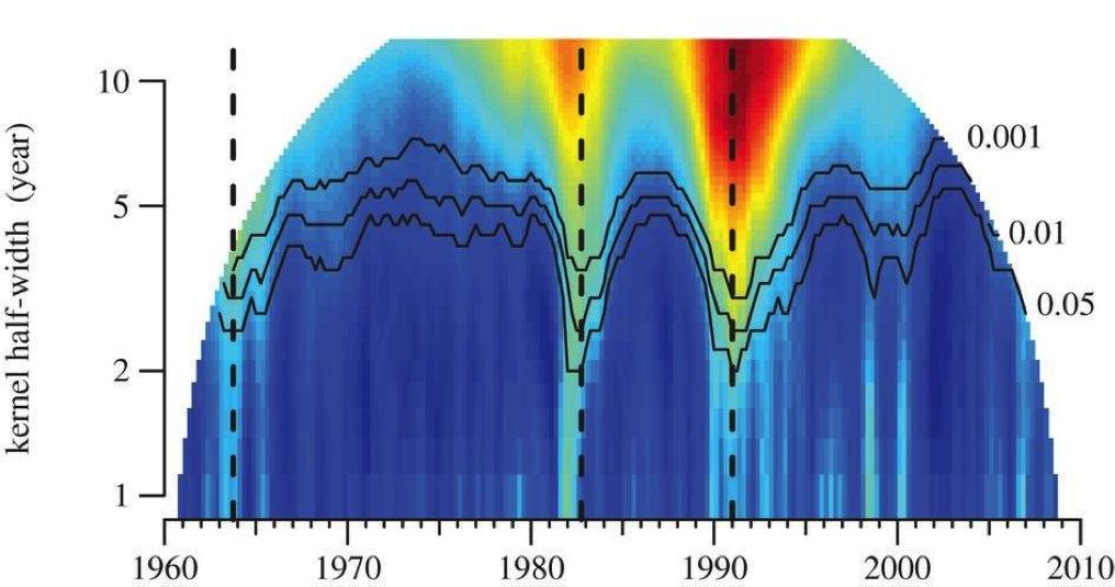 Музыкальные революции с точки зрения анализа данных - 7
