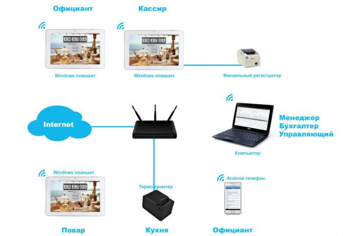 Карандаш vs приложение: Сложности при создании системы автоматизации ресторана - 2