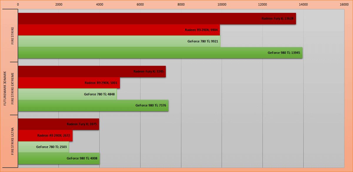 La furia roja. Обзор видеокарты AMD Radeon Fury X - 10
