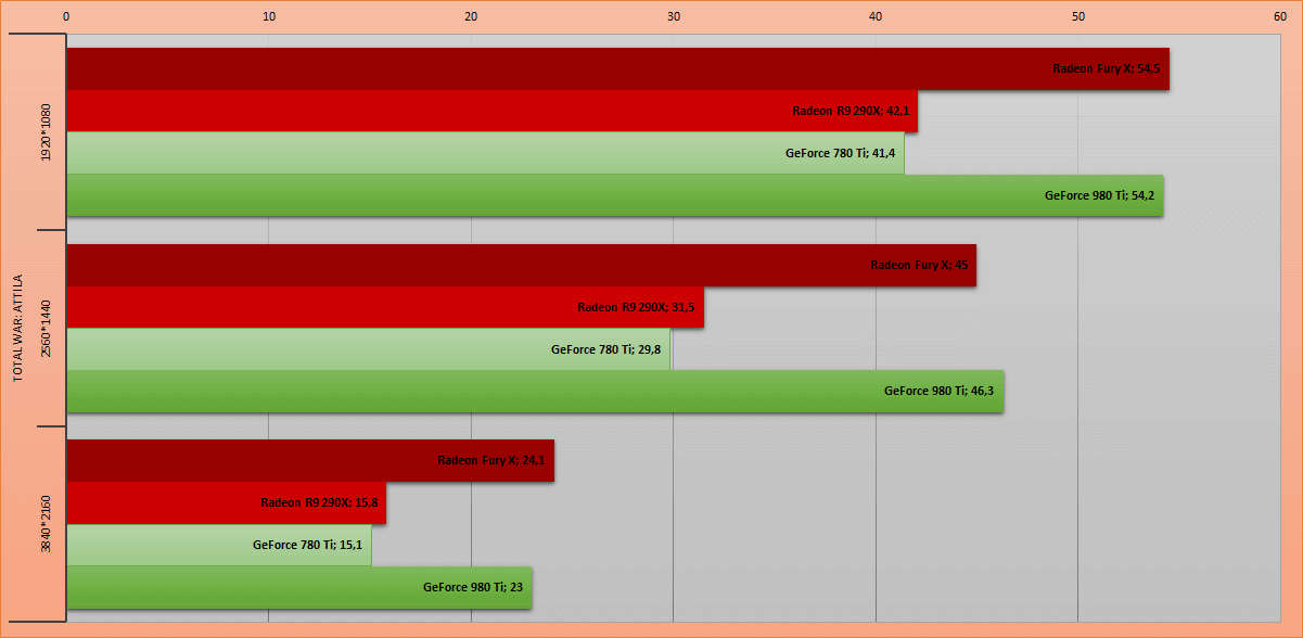 La furia roja. Обзор видеокарты AMD Radeon Fury X - 12