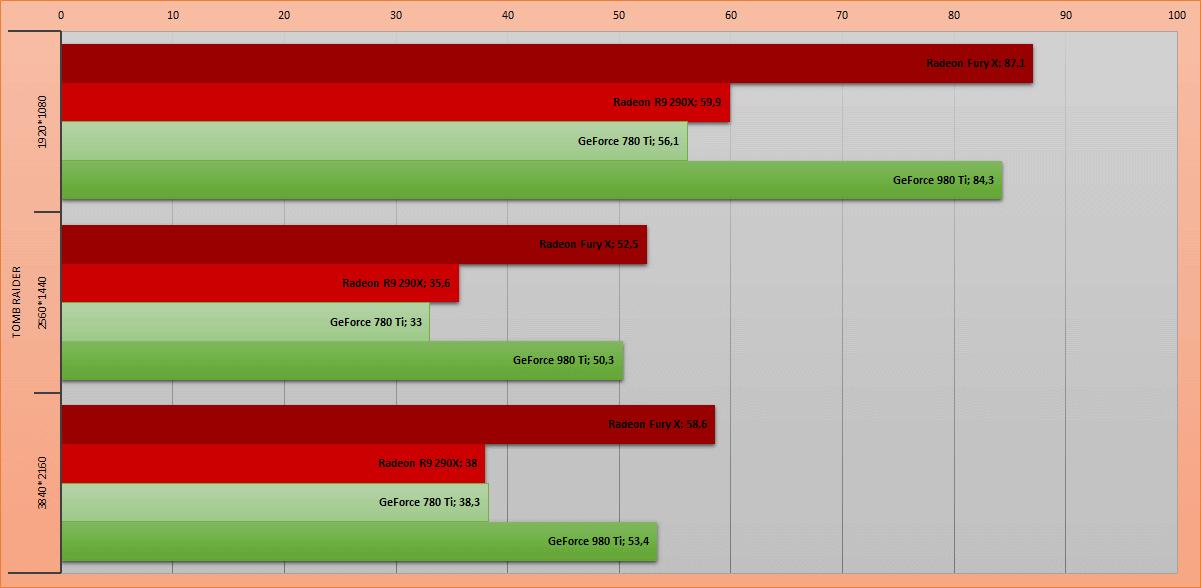La furia roja. Обзор видеокарты AMD Radeon Fury X - 15