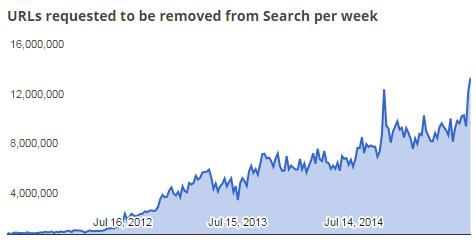 Google получает запросы на удаление 18 пиратских ссылок в секунду - 1
