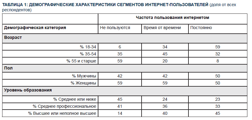 Чего желает общество: стремление россиян к контролю интернета - 4