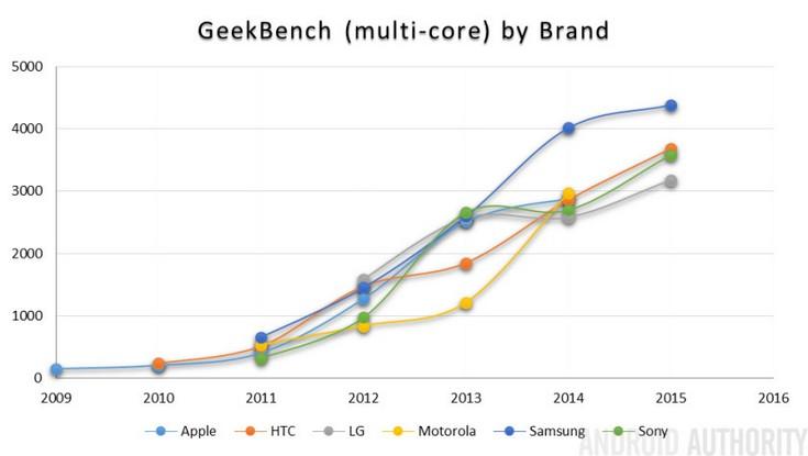 Android Authority оценили изменения производительности смартфонов за последние семь лет