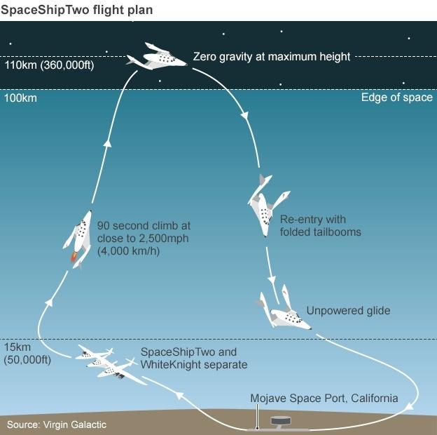 Подробный разбор катастрофы SpaceShipTwo: только ли погибший пилот виноват? - 2