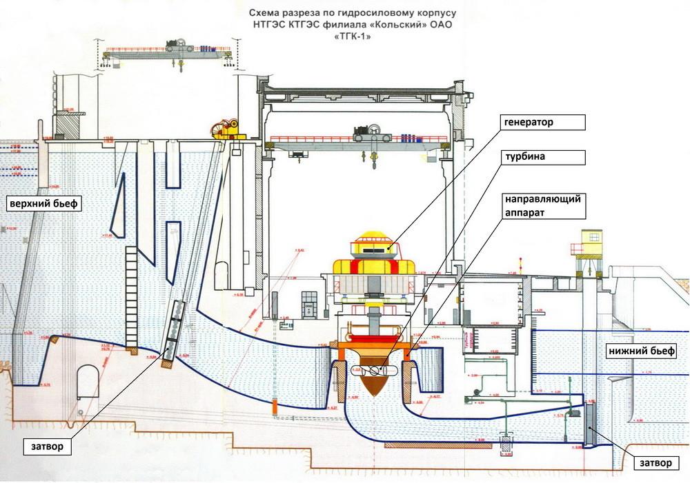 ГЭС изнутри - 1