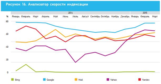 Скорость индексации 2014, Ашманов и партнеры