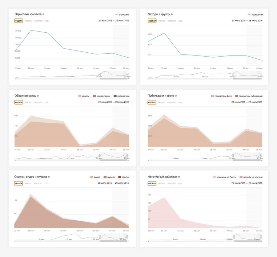 Одноклассники новая статистика