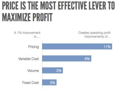 Как выбрать ценовую стратегию для SaaS-продукта - 2