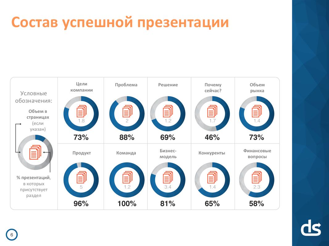 Идеальная презентация для стартапа: 3 минуты 44 секунды на убеждение инвесторов - 4