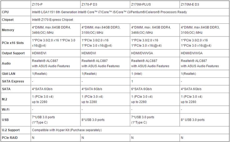 Asus представила множество системных плат на чипсете Intel Z170