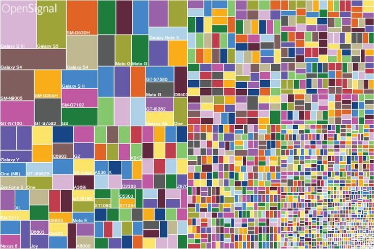 OpenSignal оценили фрагментацию ОС Android