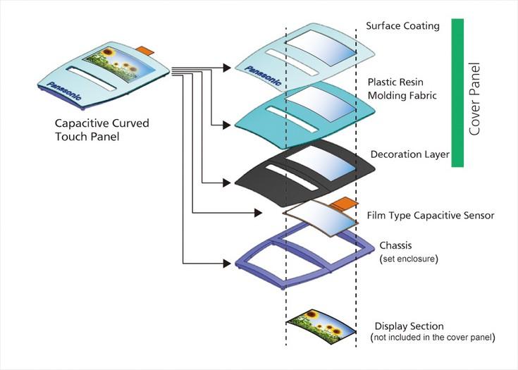 Новые сенсорные панели Panasonic для автопроизводителей поддерживают работу в перчатках