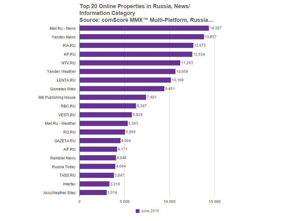 Размер интернет-аудитории в России достиг 80,1 млн человек - 2