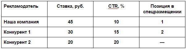 Новый аукцион в Яндекс Директ: 3 изменения и как их использовать - 2