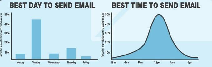 Тестирование рассылок: как сформировать собственный пошаговый план в email маркетинге - 8
